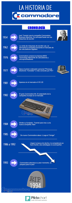 Cronologia-historia-commodore